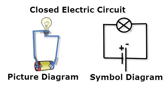 Electrical Circuits and their Symbols