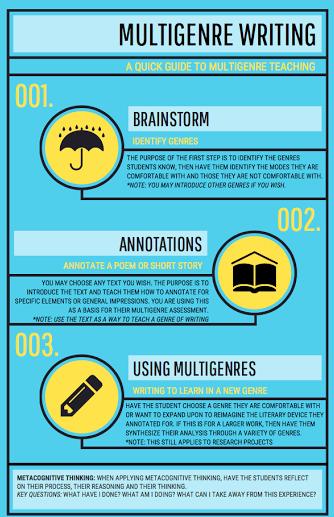 Multigenre Infographic