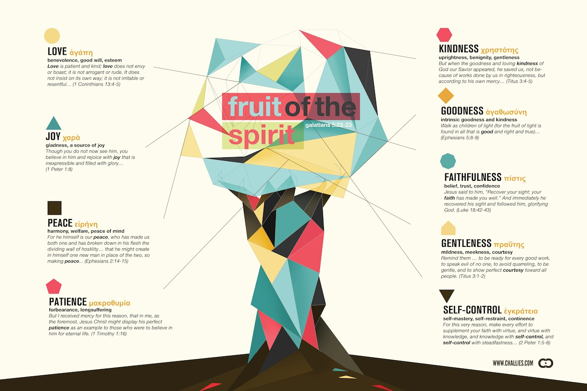 Infographic The Fruit Of The Spirit