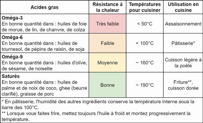 tableau-resistance-chaleur-matieres-grasses-cuisson-cuisine