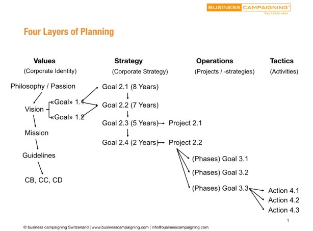 Four Layers of Planning