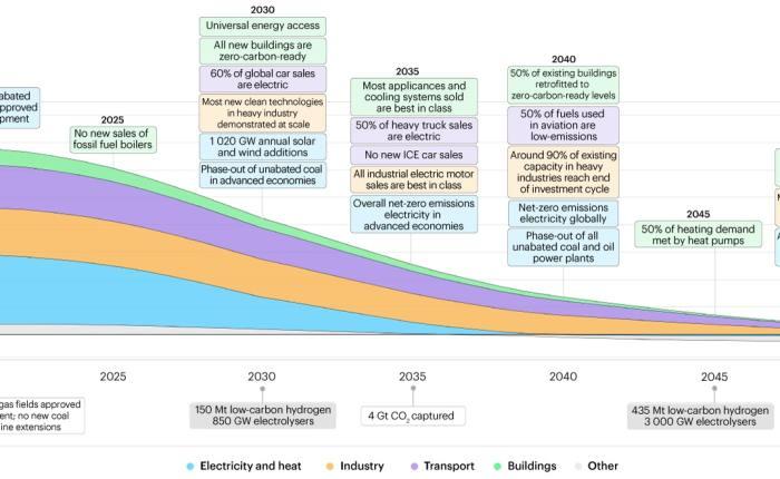 Das revidierte CO2-Gesetz ist Teil einer globalen, konzertierten Aktion