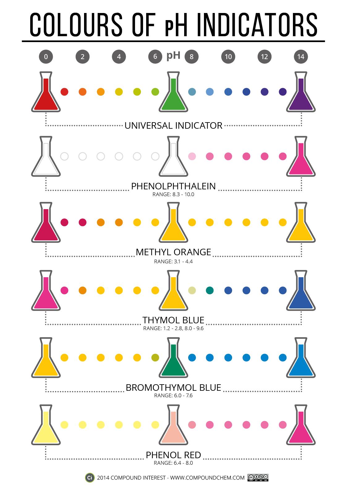 hight resolution of C8 Acids