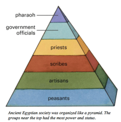ANCIENT EGYPT S SOCIAL PYRAMID Chapter 9