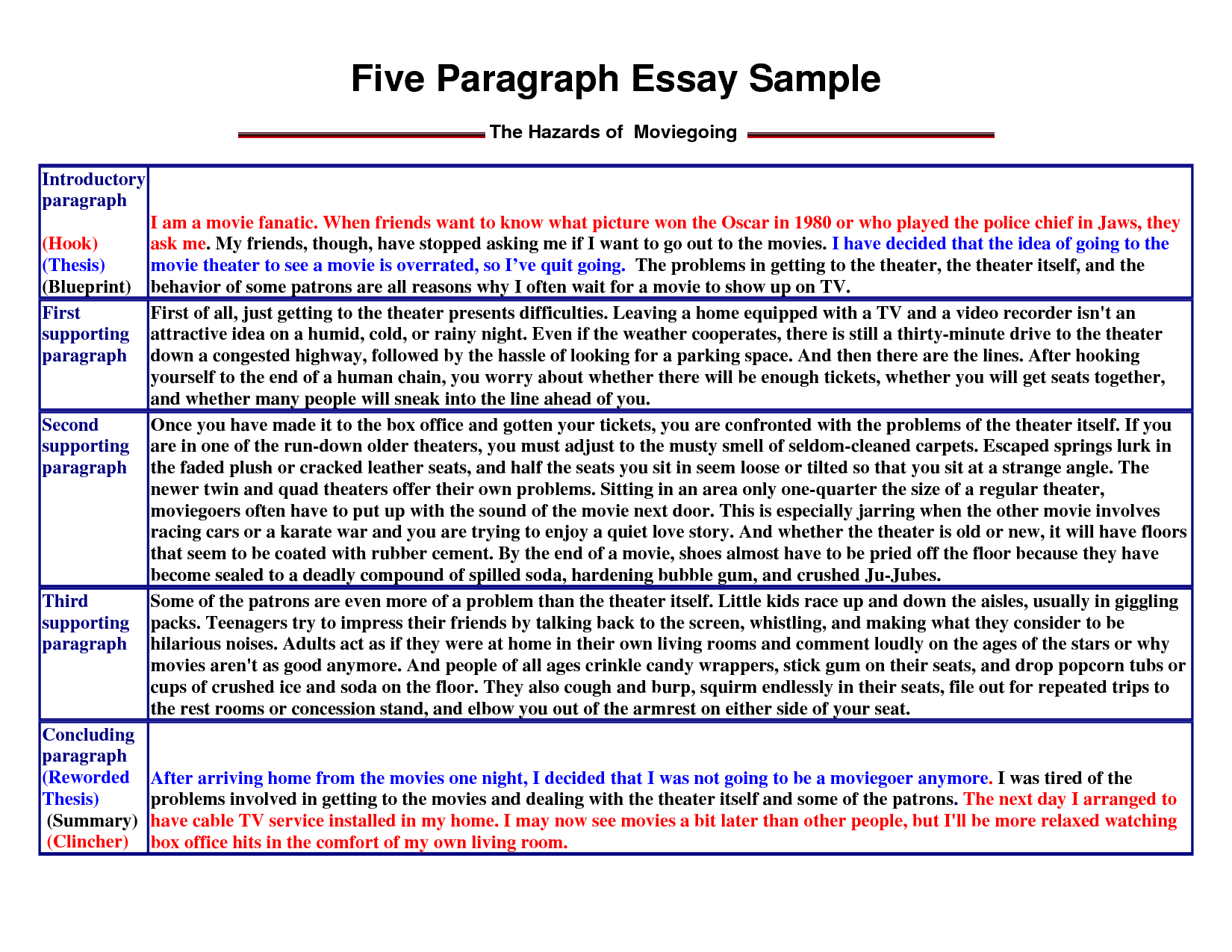 Five Paragraph Essay Writing A Five Paragraph Essay Sample 5
