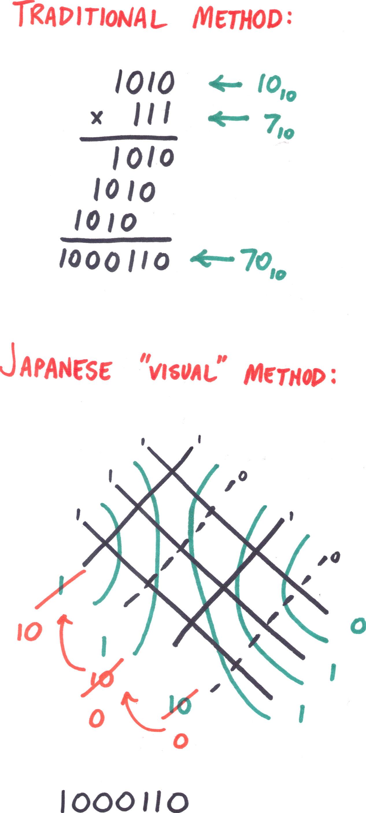 Japanese Binary Multiplication