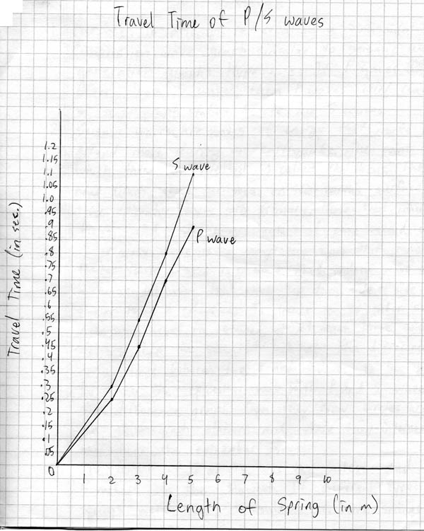 2005: 2nd Quarter Assignments 8th Grade Earth Science