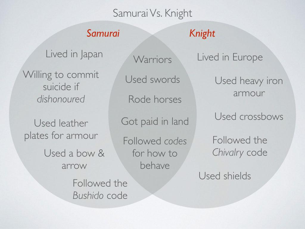 8 History Japan Lesson 4 Feudalism Online Lesson Achhs149 Achhs151 Achhs157 Mr Dan