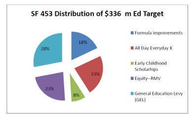 SF453 Chart for Vernae
