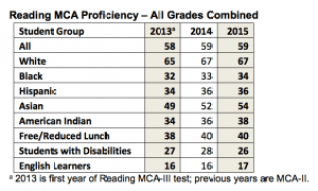 MCA Reading All Combined 2015