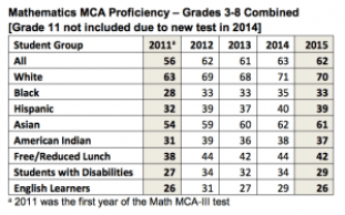 MCA Math All Combined 2015