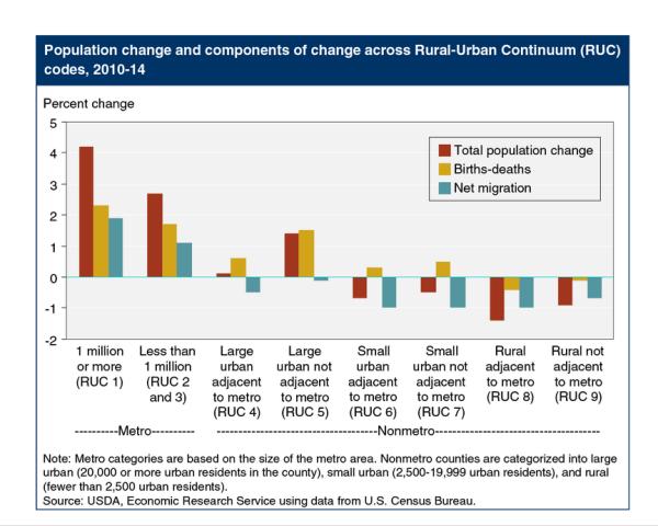 MREA Population Changes Chart