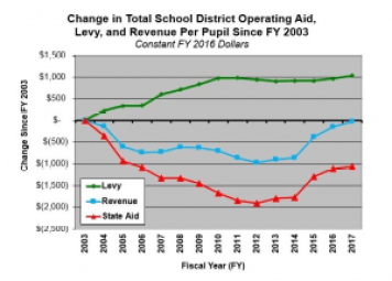 Change in MN School District Operating Revenue