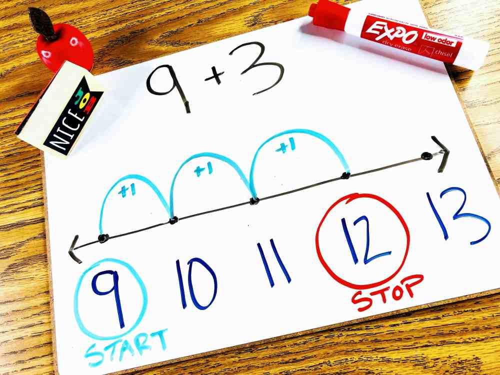 medium resolution of The Counting On Strategy for Addition - Mr Elementary Math