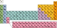 Physical Chap 16 Elements & Periodic Table