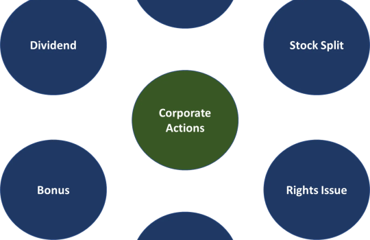 Deciphering Corporate Actions: Right Issues