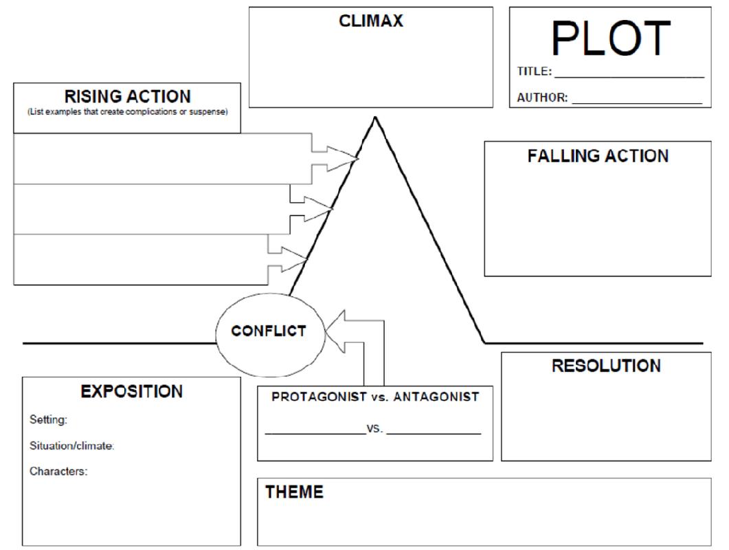 Narrative Essay Plot Map
