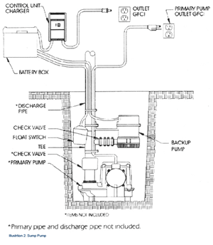 Sump Pump: Sump Pump Diagram