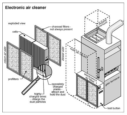 Air Filter Checkup (Fall Furnace 101, Part 1 of 2