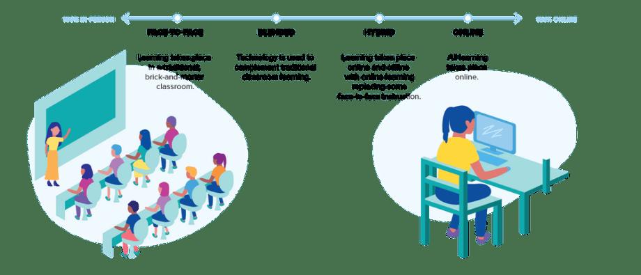 Pembelajaran hybrid dan campuran berada di tengah-tengah spektrum pembelajaran antara pengajaran secara langsung dan instruksi online sepenuhnya.  Dari kiri ke kanan: pembelajaran tatap muka, campuran, pembelajaran hybrid, pembelajaran online.