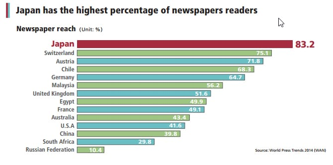 japan-has-the-highest-percentage-of-newspapers-readers
