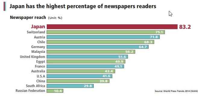 japan-has-the-highest-percentage-of-newspapers-readers