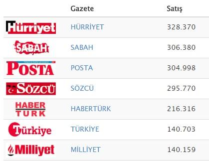 Kaynak: Medya Tava 3-9 Ekim 2016 Haftası Gazete Tirajları