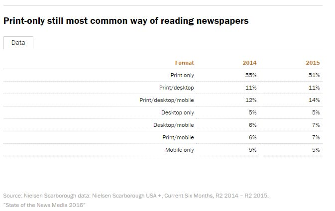 print-only-still-most-common-way-of-reading-newspaper