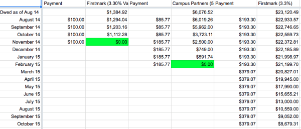We paid off $73K student loan debt in 4 years