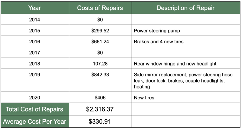 Table of how to save money with no car payment