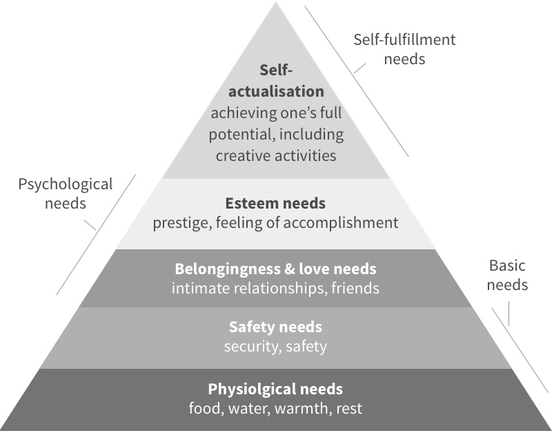 Maslows hierarchy of need psychology myth busting 1 joe leech maslow hierarchy of needs ccuart Images