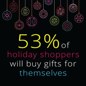 53 percent of holiday shoppers are self-gifting shoppers