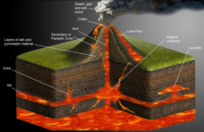 volcano diagram pipe the supreme court 215 ej websites above is of a and main parts it labeled