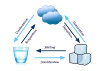 Kinetic Molecular Theory Worksheet Gallery - free ...