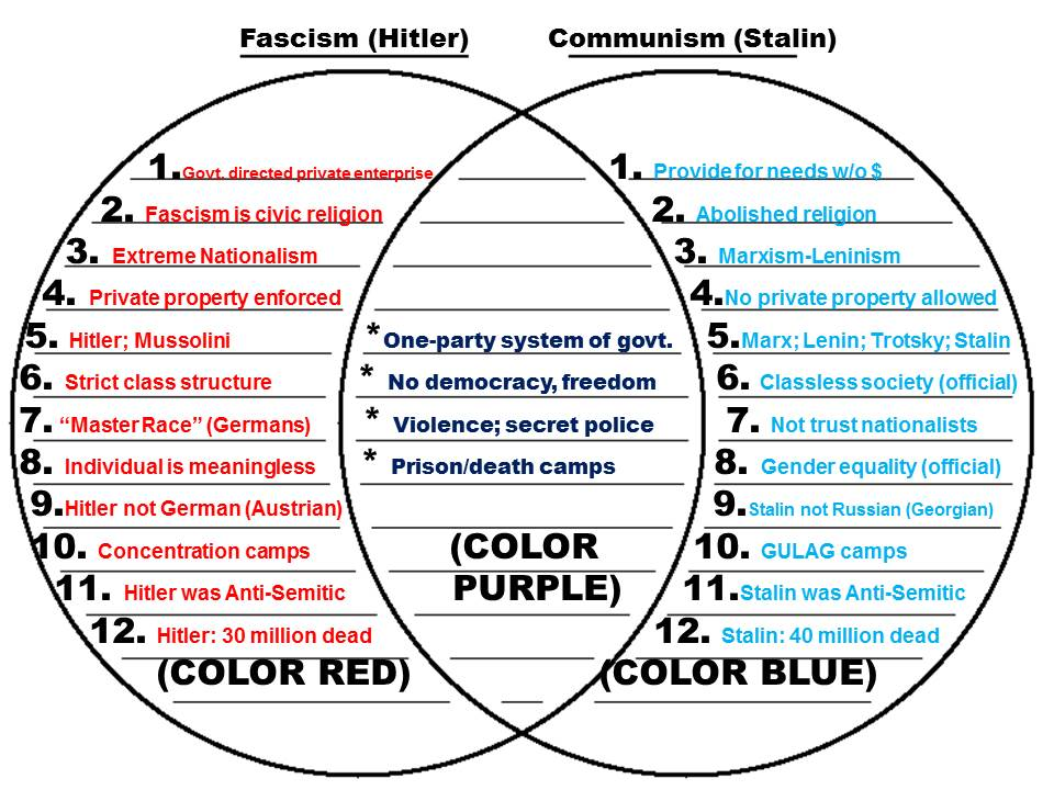 communism vs socialism venn diagram cat6 b wiring can you see money in your writing essay grammar mistakes muhammed ali quotes questions on the collapse of