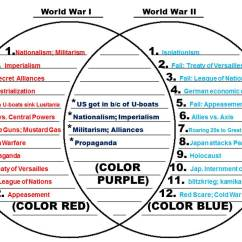 Venn Diagram Of Ionic And Covalent Bonds 2002 Gmc Envoy Radio Wiring Wwi Diagrams World War I Vs Ii Mr Lhuillier S Class Rh Mrlhuillier Wordpress Com