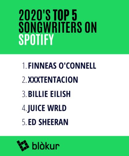 FINNEAS 榮登 2020 年在 Spotify 上世界第一的詞曲創作者! 2