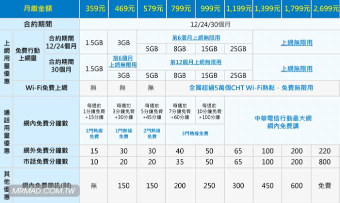 iphone7-7plus-taiwan-rates-hinet-1