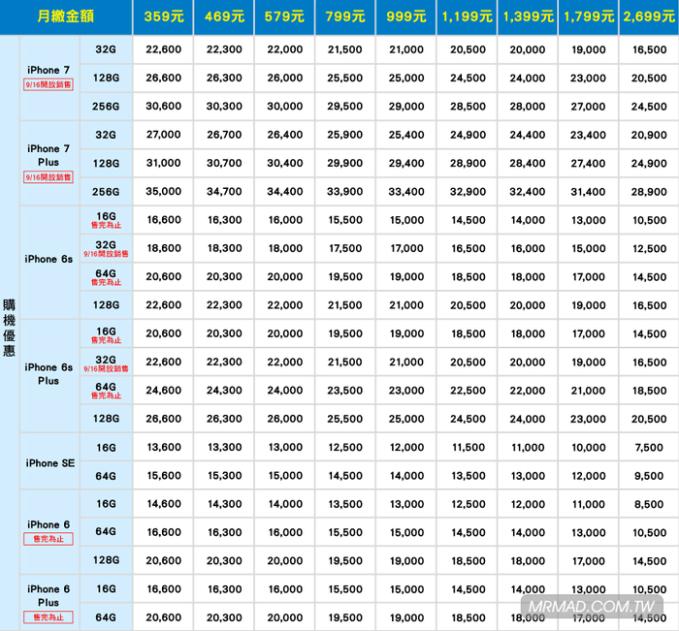 iphone7-7plus-taiwan-rates-hinet-12
