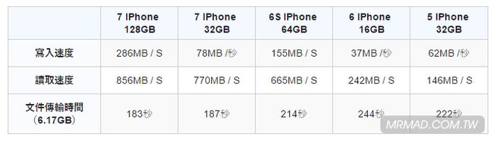 iphone-7-speed-comparison-3