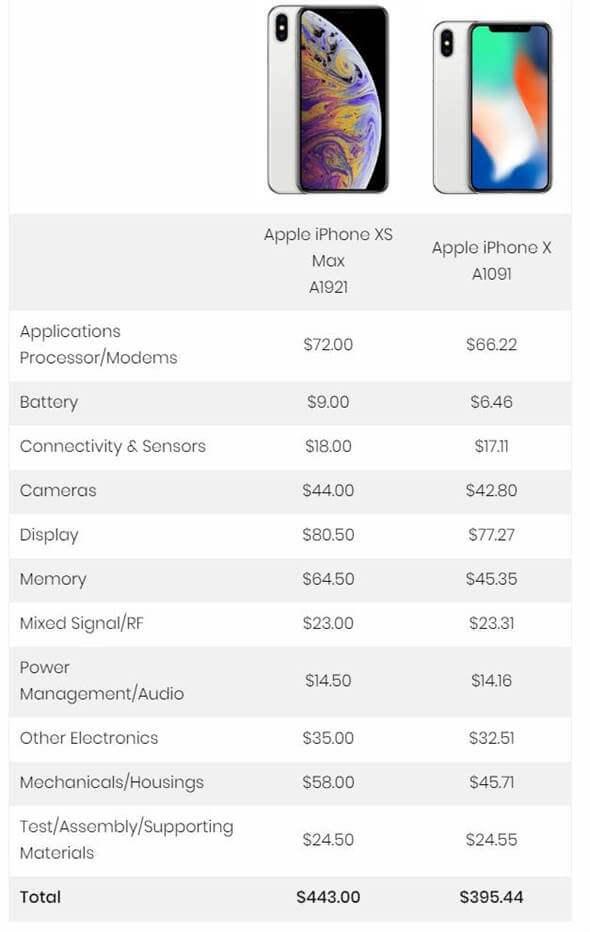 用iPhone零件成本價格來評估蘋果是否賣太貴? - 瘋先生