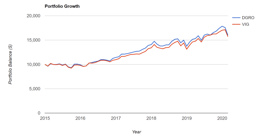 DGRO vs VIG: Portfolio Growth