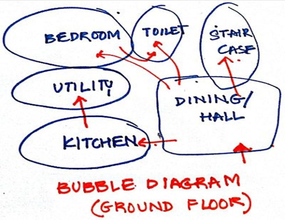 medium resolution of picture bubble diagrams