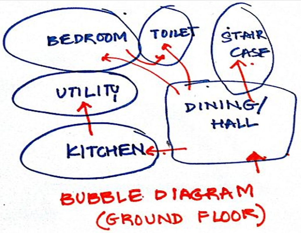 hight resolution of picture bubble diagrams