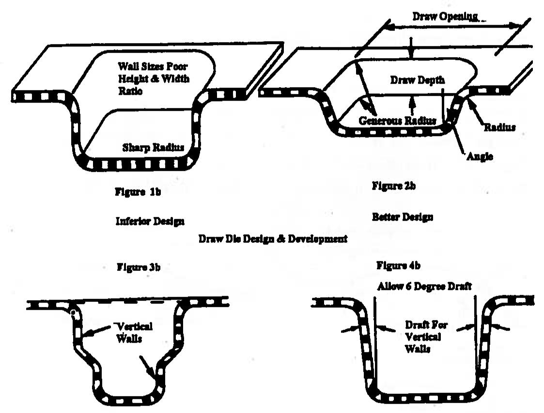 21 Simple Road Rules for Die Design Development