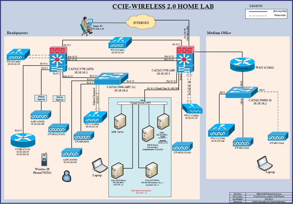 medium resolution of you have to assess your strengths weaknesses then need to allocate time to your study for me l2 l3 network infrastructure infrastructure