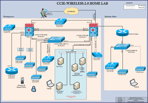 small resolution of you have to assess your strengths weaknesses then need to allocate time to your study for me l2 l3 network infrastructure infrastructure