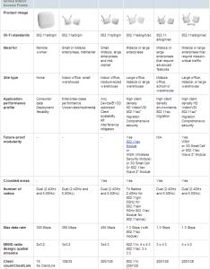 Cisco compare also wireless product comparison mrn cciew rh mrncciew