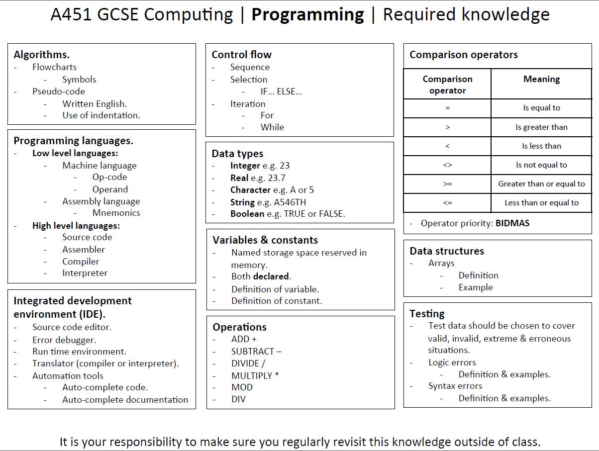 Gcse Computer Science Networks Revision Worksheet Database Gcse Best Free Printable Worksheets