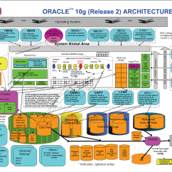 Database Architecture Diagram 2006 Toyota Tacoma Parts Arquitetura Oracle Diagrama Mr Dba